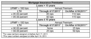 FHA new MIP cost 4-18-2011