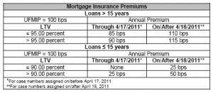 FHA new MIP cost 4-18-2011